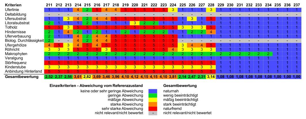 Bewertung Zellersee: südliche Uferabschnitte
